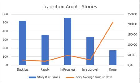 Transition-audit-diagram_stories_Exporter-for-Jira_Atlassian