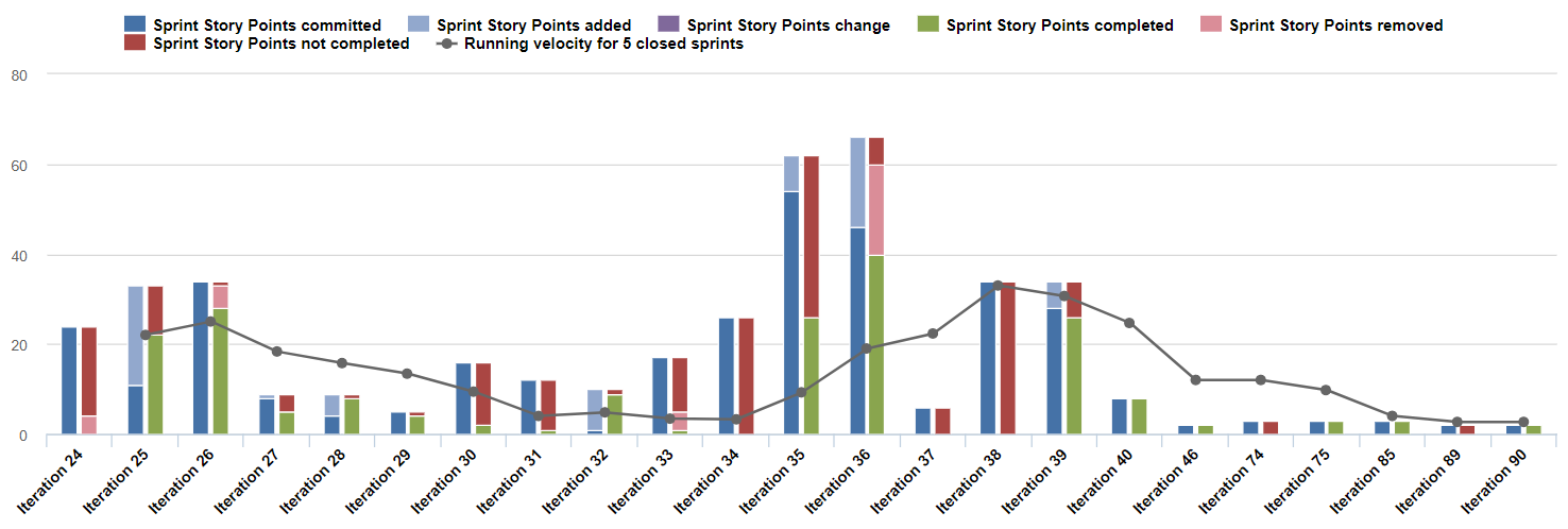 Informes de eazyBI para Jira: Puntos de historia por sprint