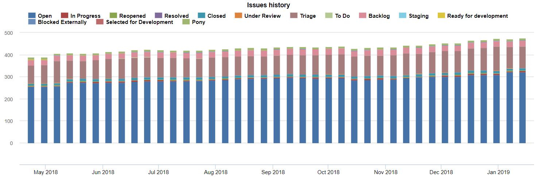 eazyBI reportes para Jira: Historia de los estados de issues no resueltos